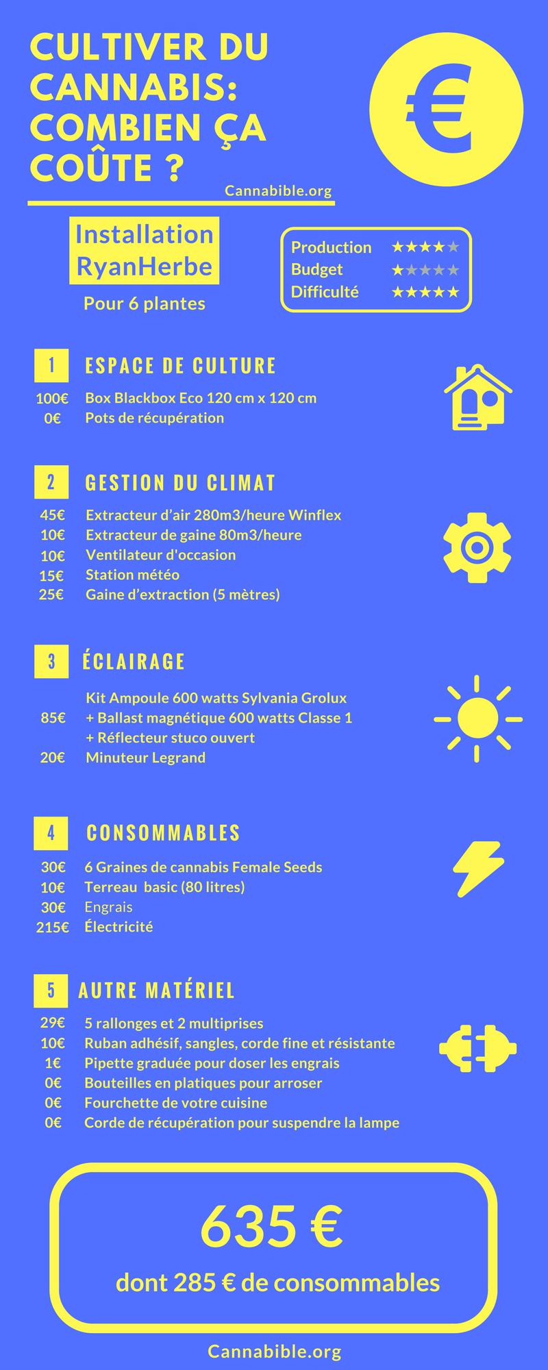 Infographie du Prix Materiel Culture Cannabis - RyanHerbe