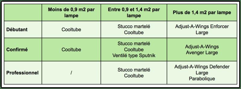Tableau Comparatif - Réflecteur de Lampe pour Culture en Intérieur