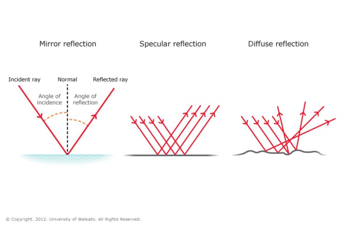 Schemas Types de reflection - Réflecteur de Lampe