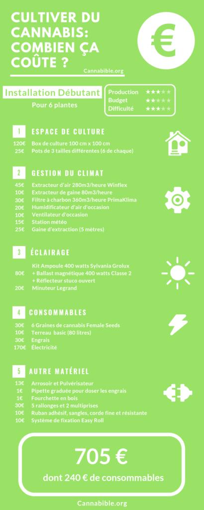Infographie du Prix Materiel Culture Cannabis pour Debutant